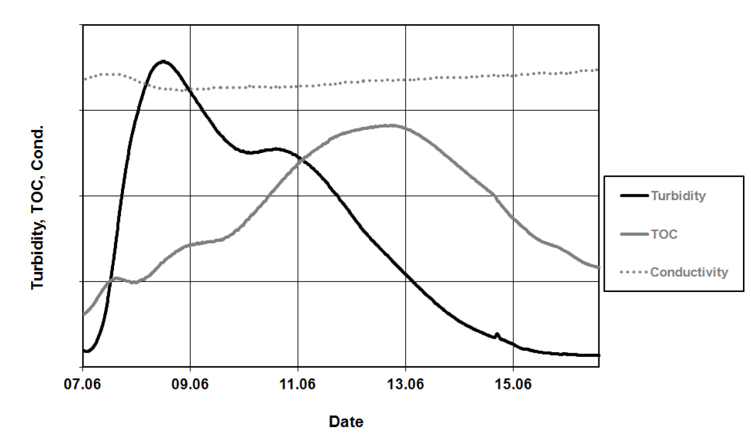 Effect of heavy rainfall on river water - elevated turbidity if followed by elevated TOC